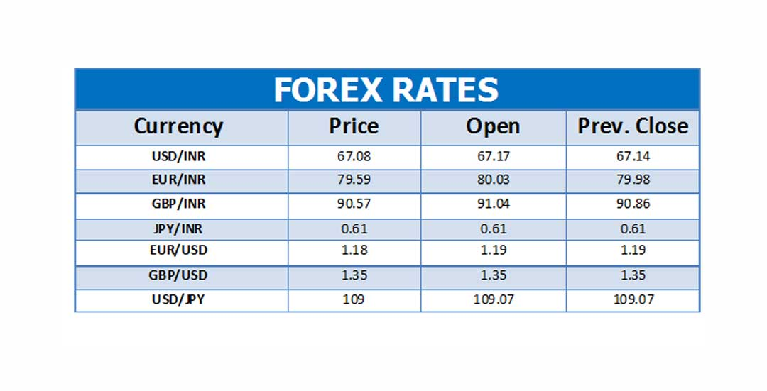 DAILY CURRENCY MARKET MAY 08 2018